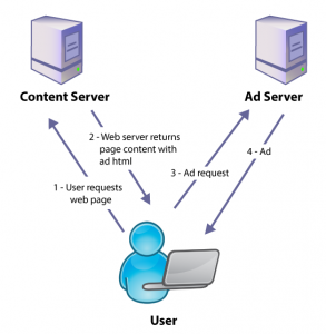 What is an ad server