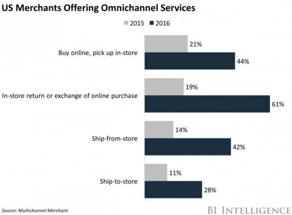 us omnichannel