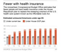 Graphic shows Congressional Budget Office estimates of uninsured under the Affordable Care Act and Republican alternative; 2c x 3 inches; 96.3 mm x 76 mm;