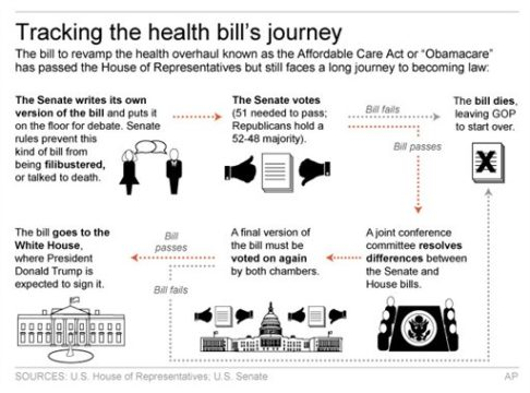 HEALTH BILL PROCESS