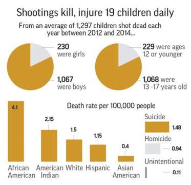 SHOOTINGS CHILDREN