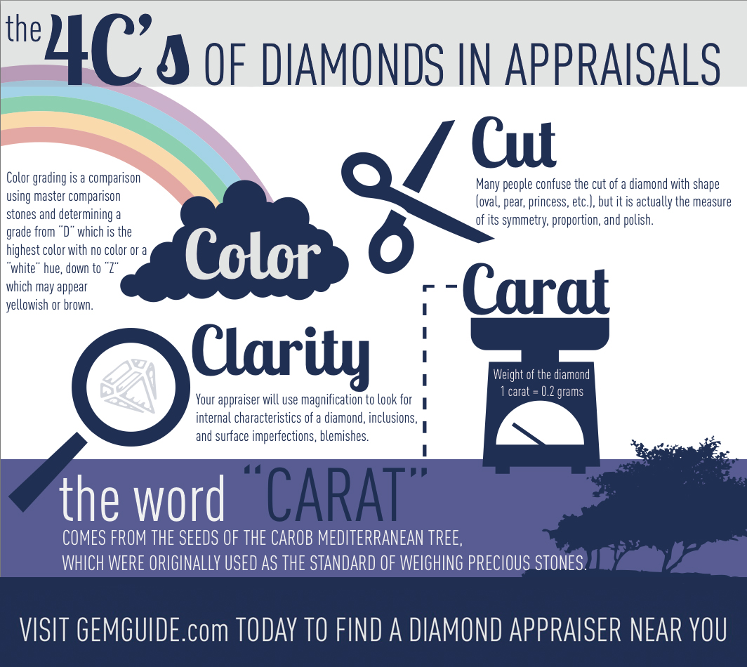 4 C's of Diamond in Appraisals Infographic