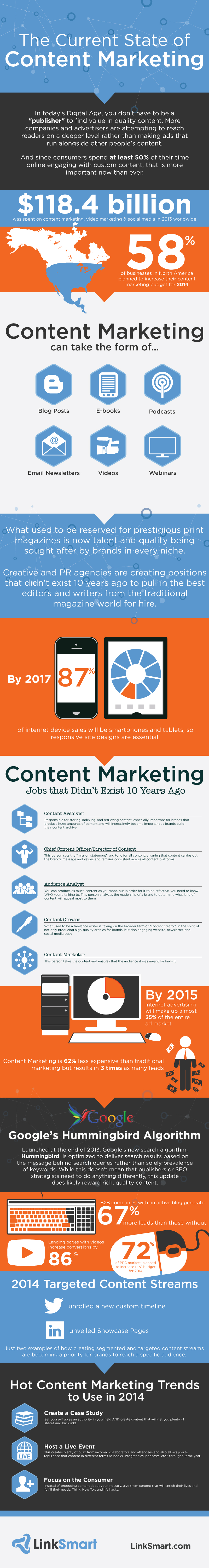 The Current State of Content Marketing Infographic