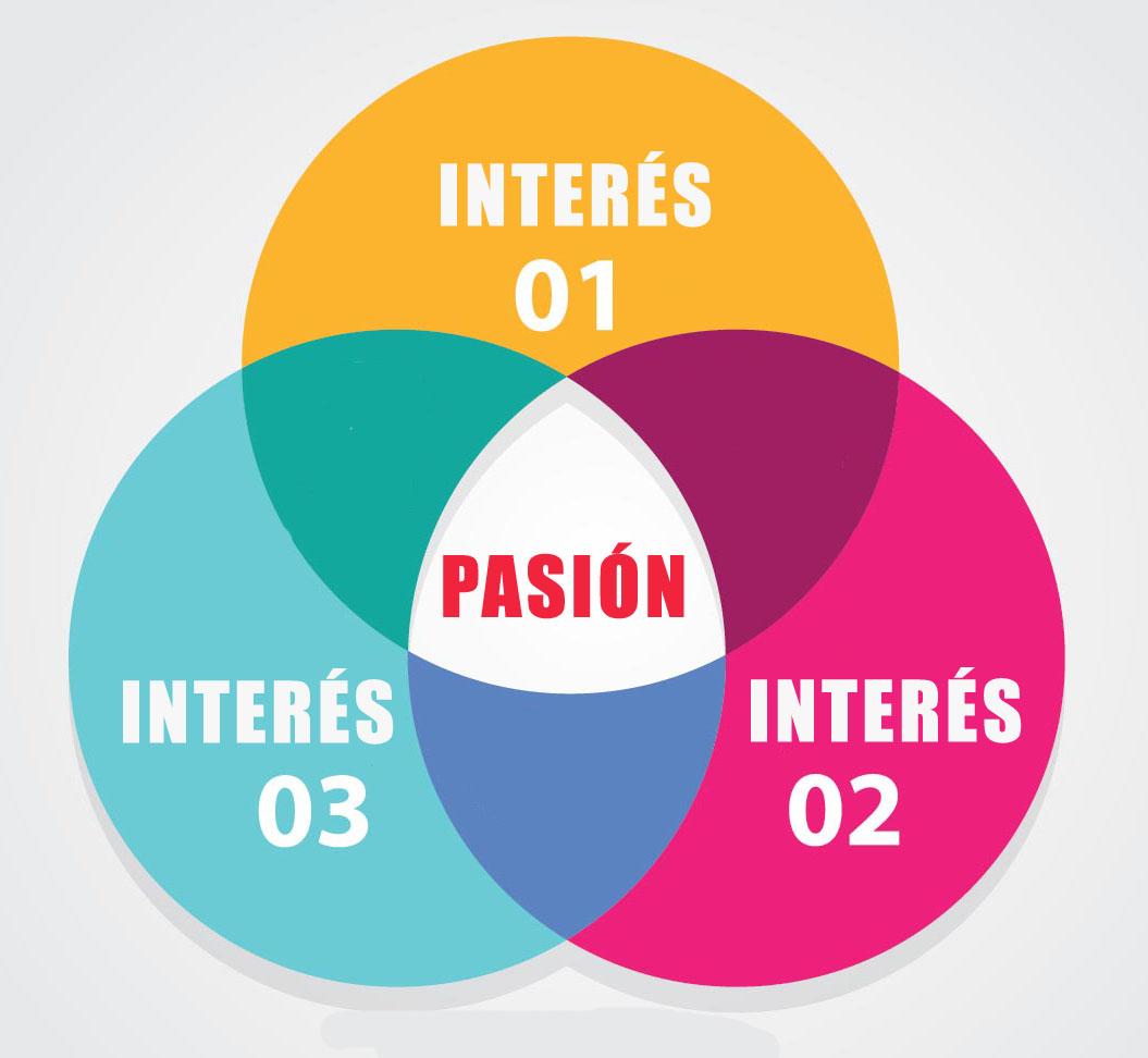 Encontrar tu pasión