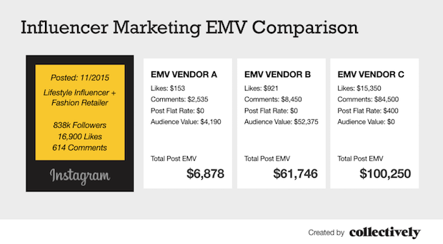 One Size Does Not Fit All Emv Comparison