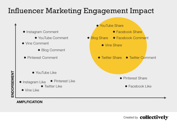 One Size Does Not Fit All Endorsement Amplification Graph