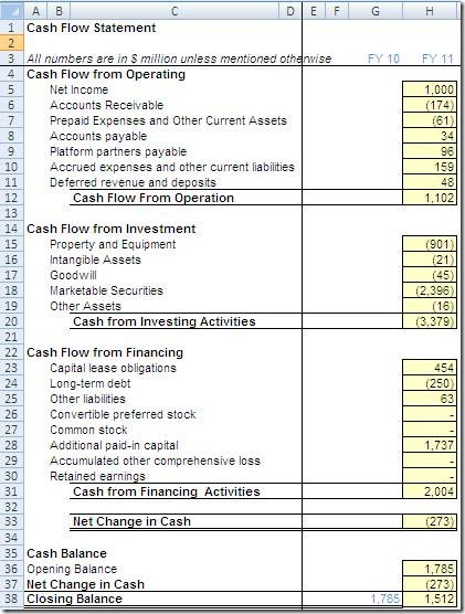 Financial Modeling Historical Cash Flow Statement Of Facebook