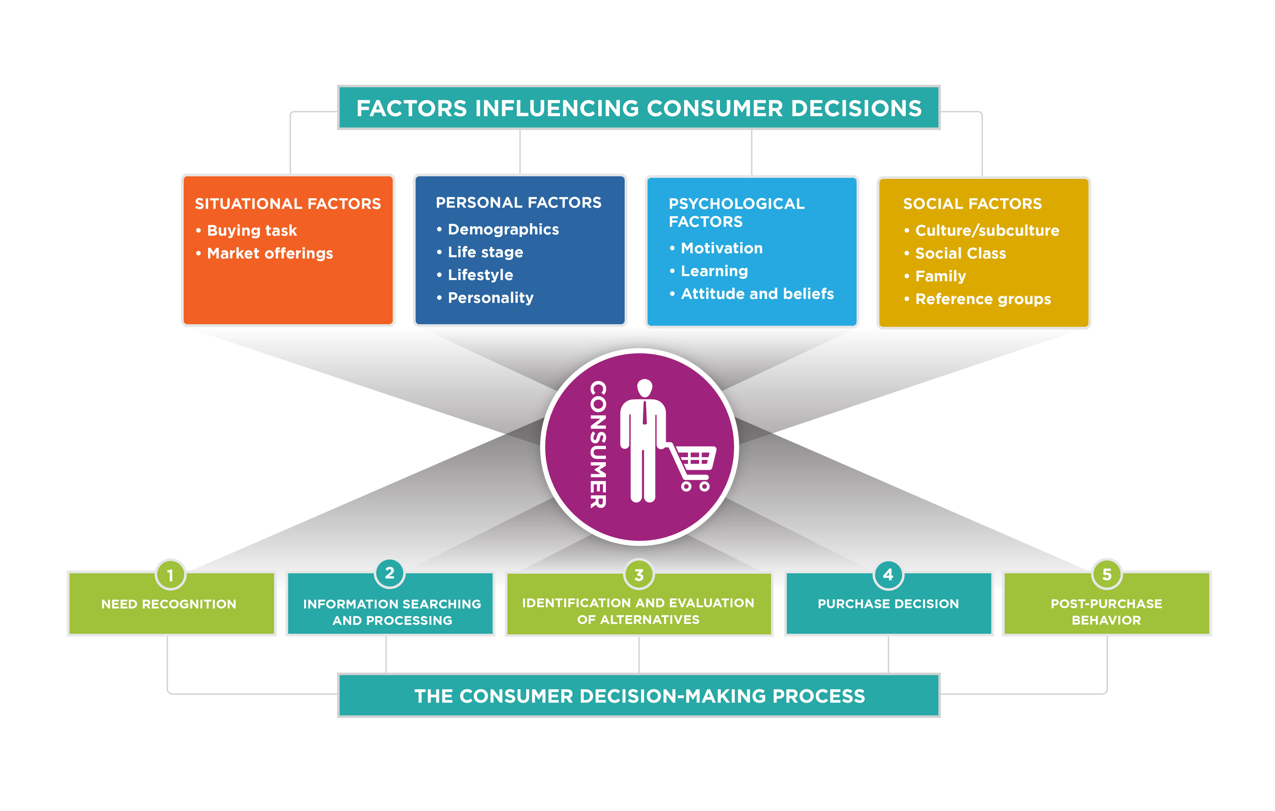 an analysis of the situational influences on purchasing behavior The information about consumer behaviour and their purchasing decision influences marketers in creating their marketing programs or strategies in accordance to the.