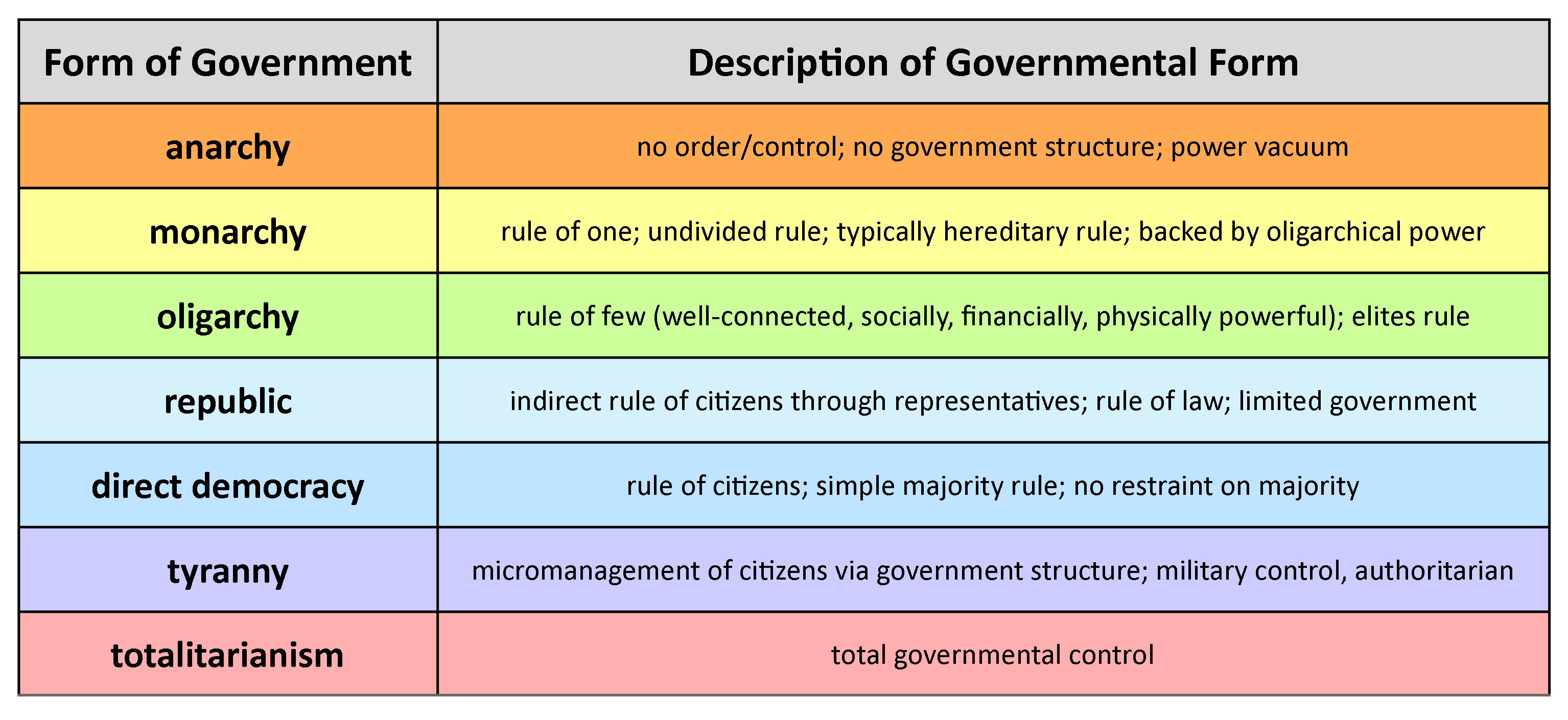 an analysis of the form of goverment The state leaders sought to form a powerful, yet fair federal government that protected the 3 branches of government: executive, legislative, judicial related.