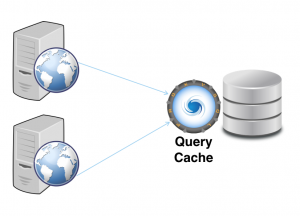 Scaling with ProxySQL Query Cache