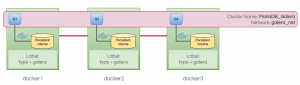 MySQL on Docker: Swarm Mode Limitations for Galera Cluster in Production Setups