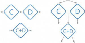 After Lambda: Exactly-once processing in Cloud Dataflow, Part 2 (Ensuring low latency)