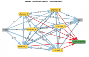 Marketing Multi-Channel Attribution model with R (part 2: practical issues)