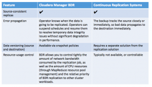 Considerations for Production Environments Running Cloudera Backup and Disaster Recovery for Apache Hive and HDFS