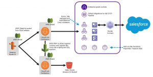 Simplify Your Customer Engagement with AWS and Salesforce Heroku