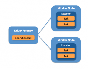 How-to: Prepare Your Apache Hadoop Cluster for PySpark Jobs