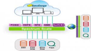HDP ON IBM SPECTRUM SCALE BRINGS ENTERPRISE CLASS STORAGE FOR IN-PLACE ANALYTICS