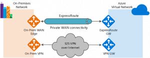 New Azure VPN Gateways now 6x faster