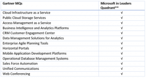 Gartner names Microsoft Azure as a leader in the Cloud IaaS MQ