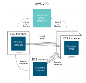 How-to: Deploy a Secure Enterprise Data Hub on AWS (Part 2)