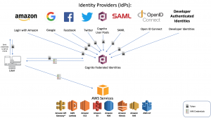 Secure API Access with Amazon Cognito Federated Identities, Amazon Cognito User Pools, and Amazon API Gateway