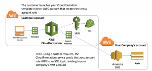 Collecting Information from AWS CloudFormation Resources Created in External Accounts with Custom Resources