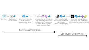Mesosphere DCOS, Azure, Docker, VMware and everything between – Architecture and CI/CD Flow