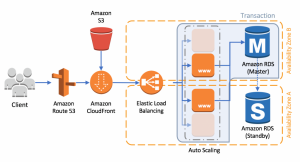 Building Loosely Coupled, Scalable, C# Applications with Amazon SQS and Amazon SNS