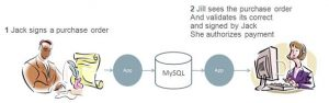 Protecting Data with Digital Signatures by Example using MySQL Enterprise Edition
