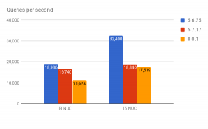 Linux perf and the CPU regression in MySQL 5.7