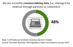 The Age of Alt: Data Commercialization Brings Alternative Data To Market