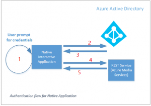 Azure Media Services announces support for AAD and deprecation of ACS authentication