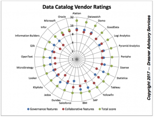 A New Market Is Born: The Data Catalog Market Study