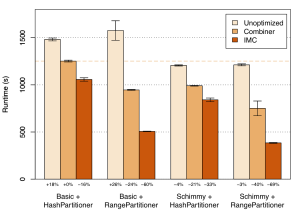 Do the Schimmy: Efficient Large-Scale Graph Analysis with Apache Hadoop, Part 2