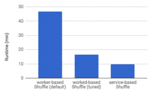 Introducing Cloud Dataflow Shuffle: For up to 5x performance improvement in data analytic pipelines