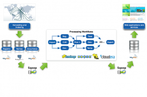 Biodiversity Indexing: Migration from MySQL to Apache Hadoop