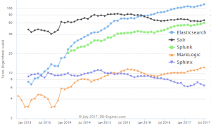 Elasticsearch moved into the top 10 most popular database management systems