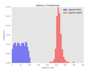 Apache Flink: The Next Distributed Data Processing Revolution?