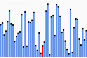 Implementing the quicksort algorithm