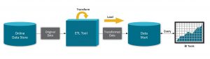 Big Data's New Use Cases: Transformation, Active Archive, and Exploration