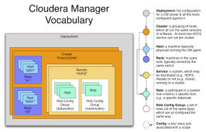 How Does Cloudera Manager Work?