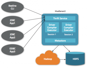 How HiveServer2 Brings Security and Concurrency to Apache Hive