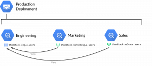 Moving Thumbtack's data infrastructure to Google Cloud Platform
