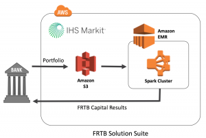 Financial Services meets FRTB Regulations using AWS