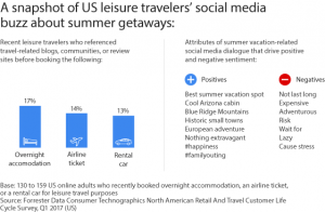 The Data Digest: Social Media And The Summer Getaway