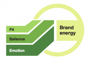 Introducing Forrester's New Brand Energy Framework – Emotions Fuel Your Brand's Energy