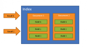 Email Indexing Using Cloudera Search