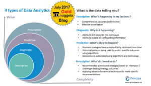 KDnuggets awards us Gold for post on 4 Types of Data Analytics
