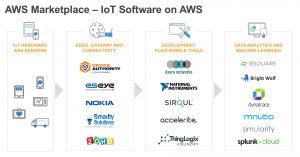 New AWS Marketplace IoT Discovery Webpage Accelerates IoT Innovation