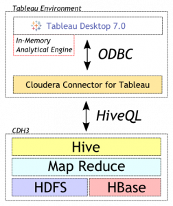 Cloudera Connector for Tableau Has Been Released